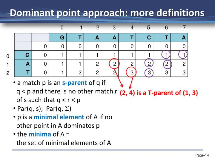 Dominant point approach: more definitions