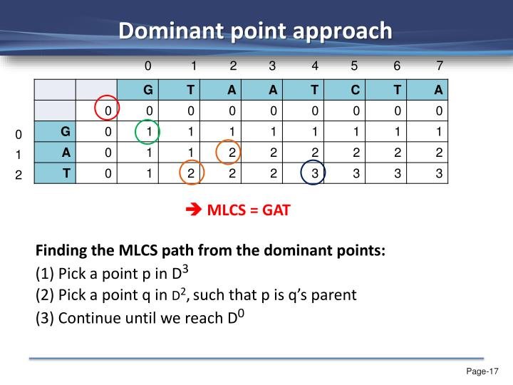 Dominant point approach