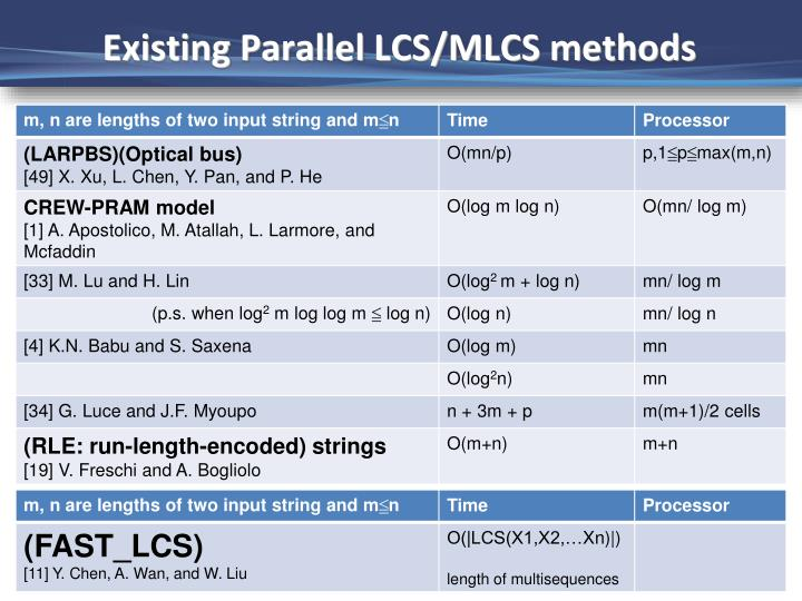 Existing Parallel LCS/MLCS methods