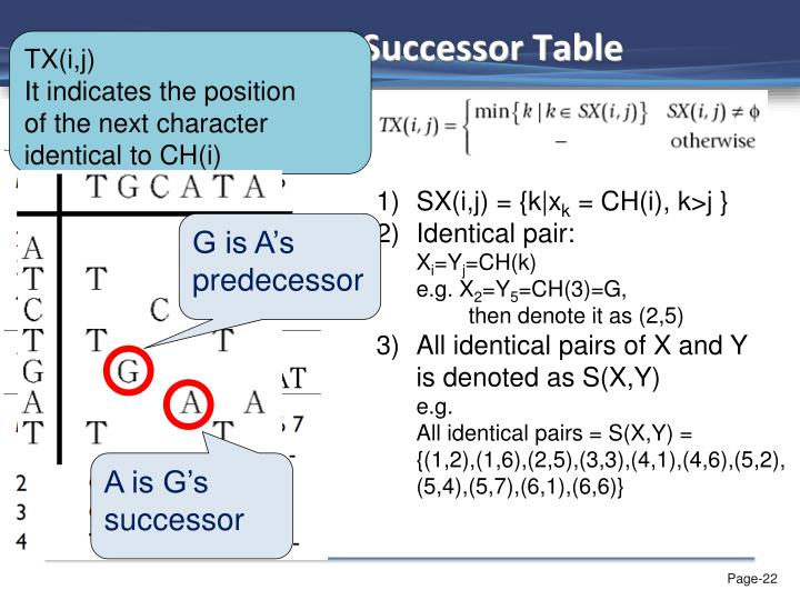 FAST_LCS - Successor Table