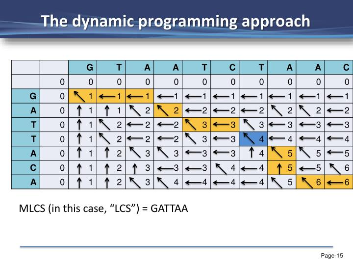 The dynamic programming approach