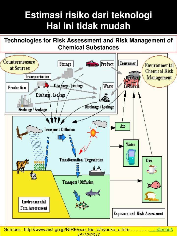 Estimasi risiko dari teknologi