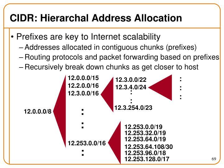 CIDR: Hierarchal Address Allocation