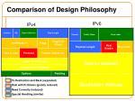 comparison of design philosophy