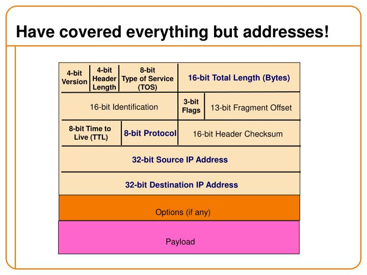 Have covered everything but addresses!
