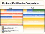 ipv4 and ipv6 header comparison