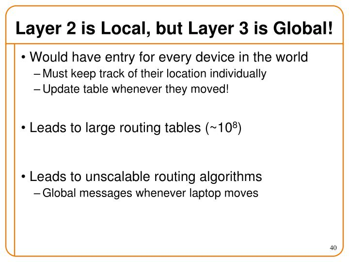 Layer 2 is Local, but Layer 3 is Global!
