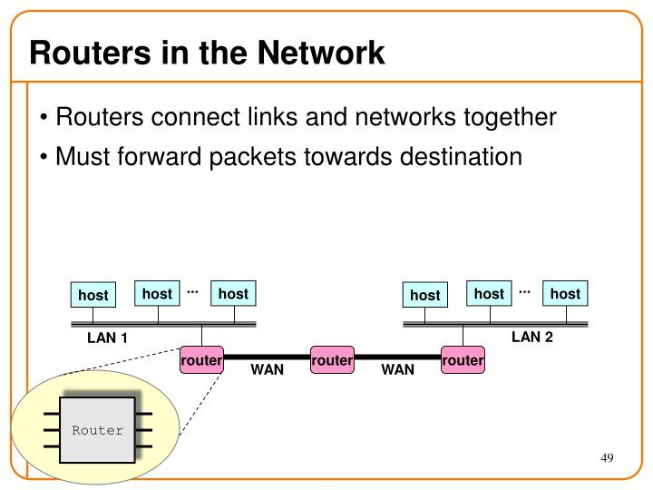 Routers in the Network