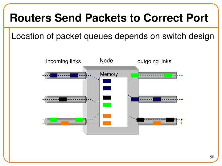Routers Send Packets to Correct Port