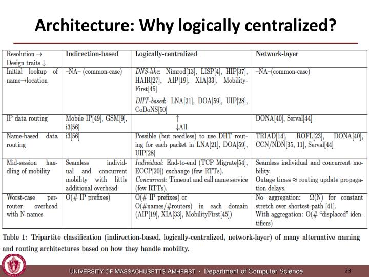 Architecture: Why logically centralized?