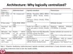 architecture why logically centralized