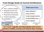 from design goals to current architecture1
