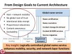 from design goals to current architecture3