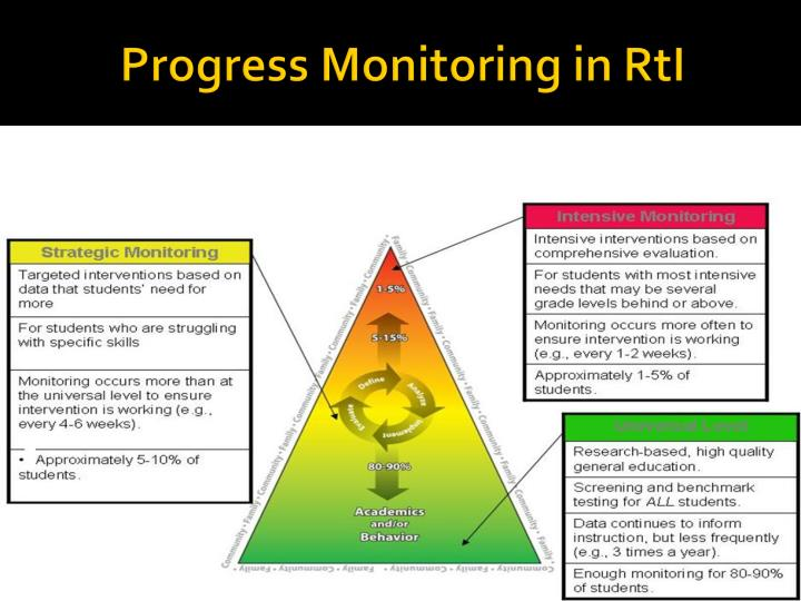 Progress Monitoring in RtI