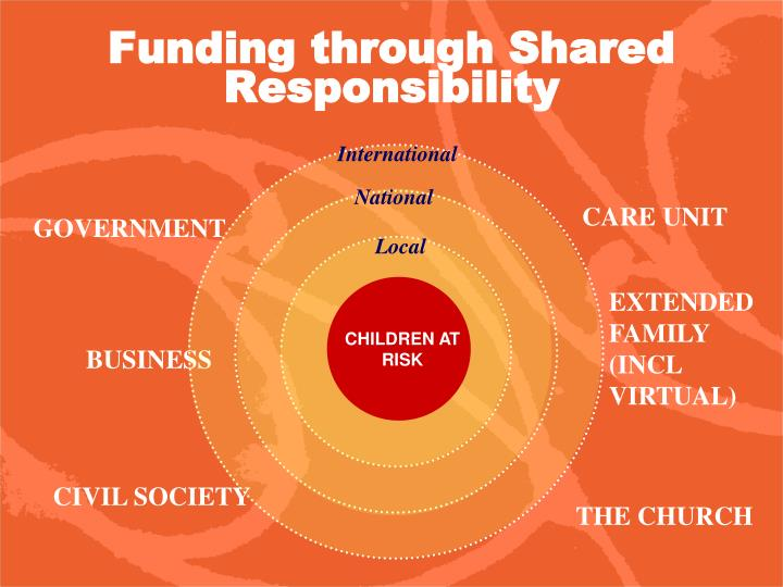 Funding through Shared Responsibility