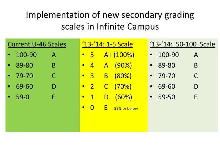 implementation of new secondary grading scales in infinite campus