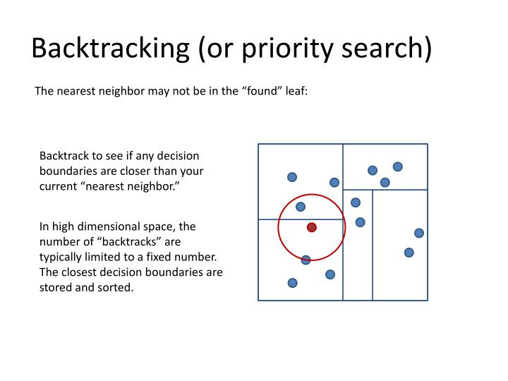 Backtracking (or priority search)