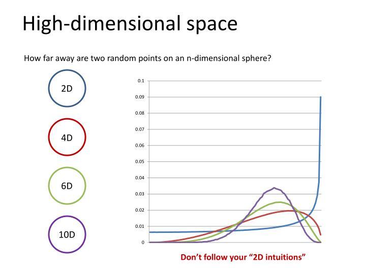 High-dimensional space