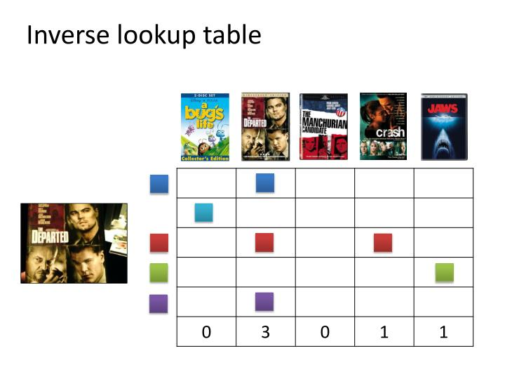 Inverse lookup table