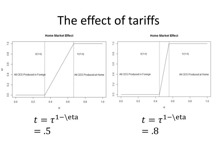 The effect of tariffs