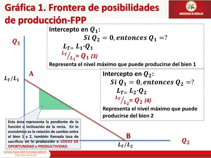 Gráfica 1. Frontera de posibilidades de producción-FPP
