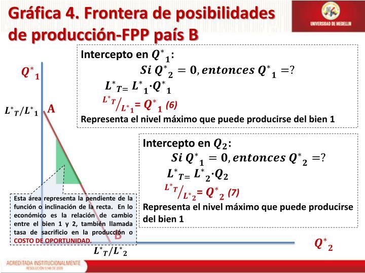 Gráfica 4. Frontera de posibilidades de producción-FPP país B