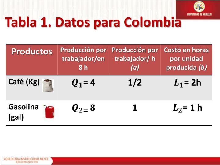 Tabla 1. Datos para Colombia