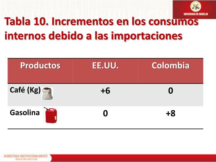 Tabla 10. Incrementos en los consumos internos debido a las importaciones