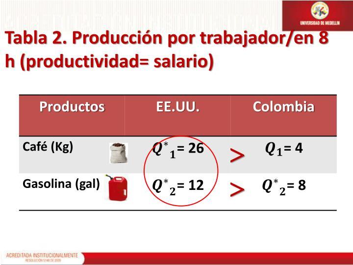 Tabla 2. Producción por trabajador/en 8 h (productividad= salario)