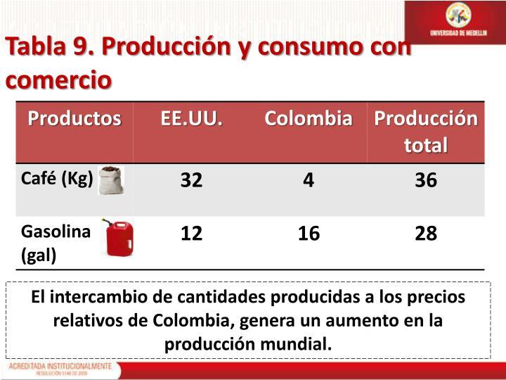 Tabla 9. Producción y consumo con comercio