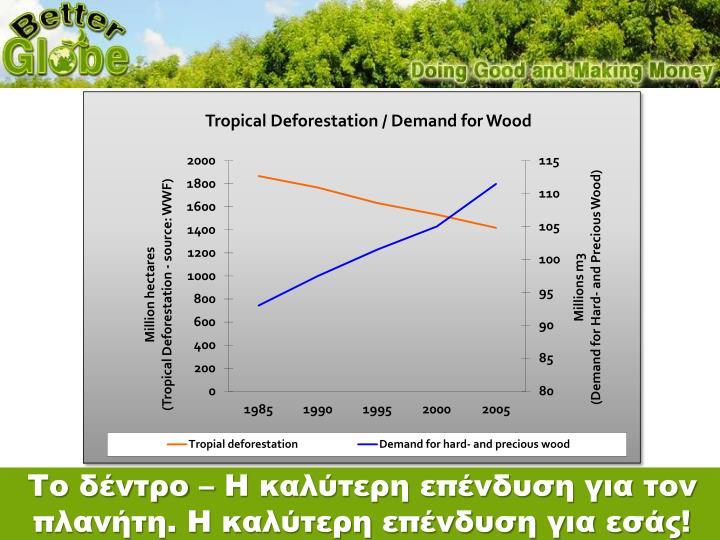 Το δέντρο – Η καλύτερη επένδυση για τον πλανήτη. Η καλύτερη επένδυση για εσάς!
