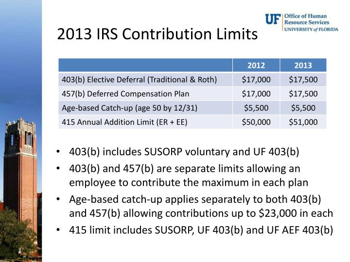 2013 IRS Contribution Limits