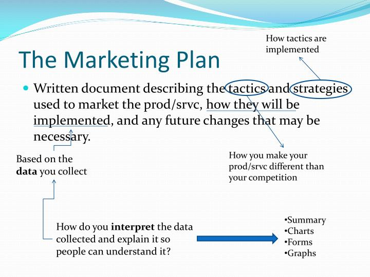 The marketing plan1