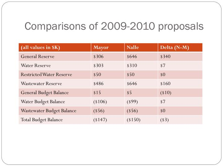 Comparisons of 2009-2010 proposals