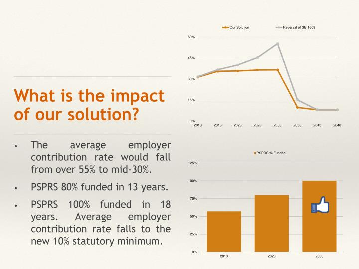 What is the impact of our solution?