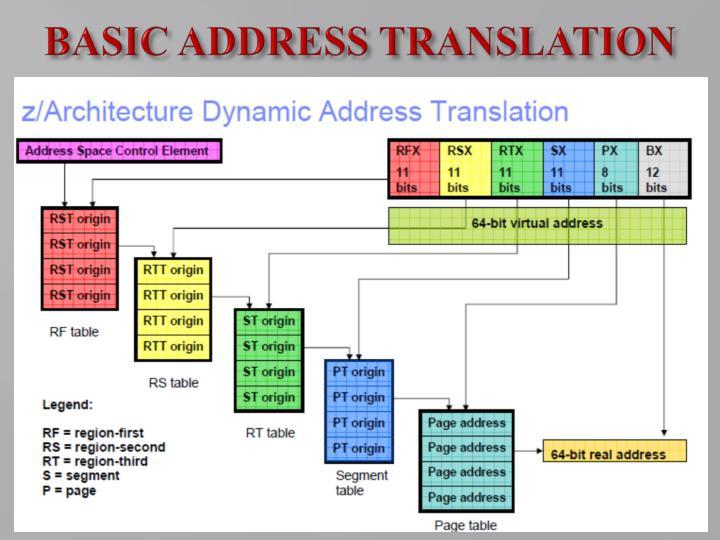 BASIC ADDRESS TRANSLATION