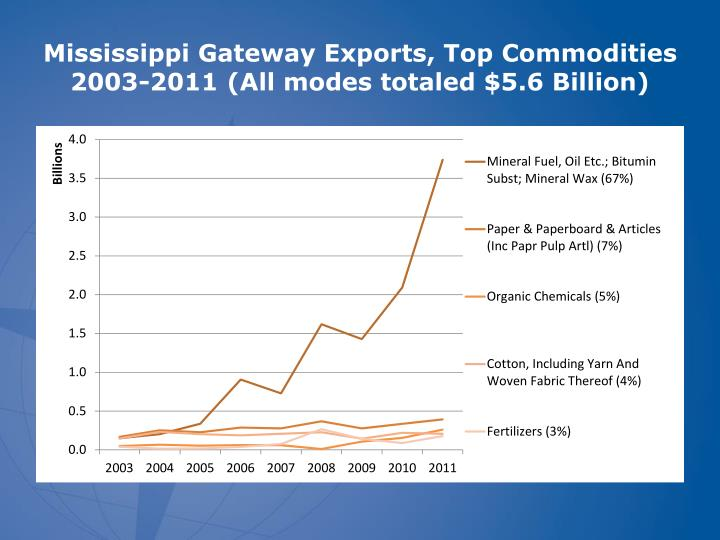 Mississippi Gateway Exports, Top Commodities 2003-2011 (All modes totaled $5.6 Billion)