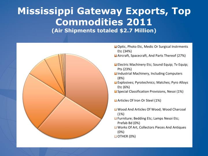 Mississippi Gateway Exports, Top Commodities 2011