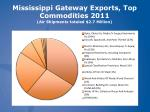 mississippi gateway exports top commodities 2011 air shipments totaled 2 7 million