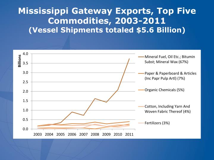 Mississippi Gateway Exports, Top Five Commodities, 2003-2011
