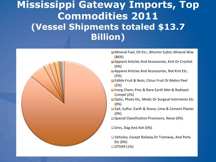 Mississippi Gateway Imports, Top Commodities 2011