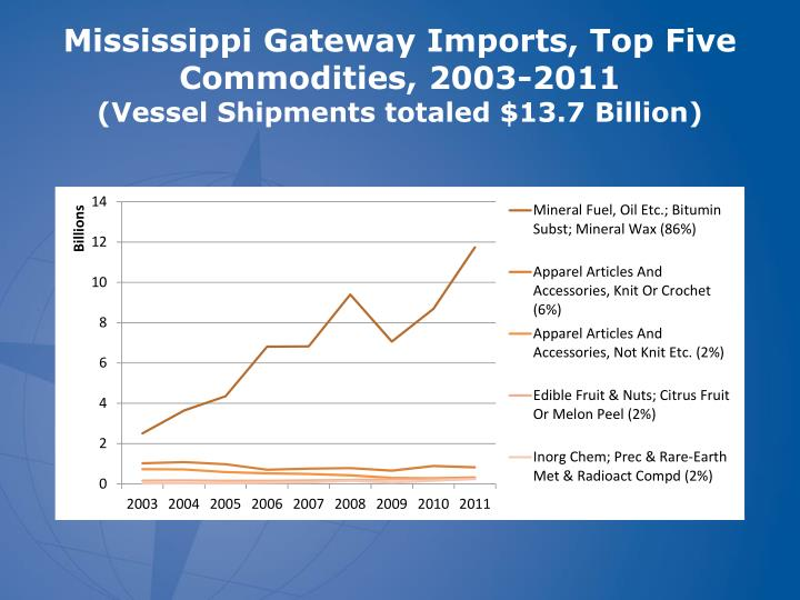 Mississippi Gateway Imports, Top Five Commodities, 2003-2011
