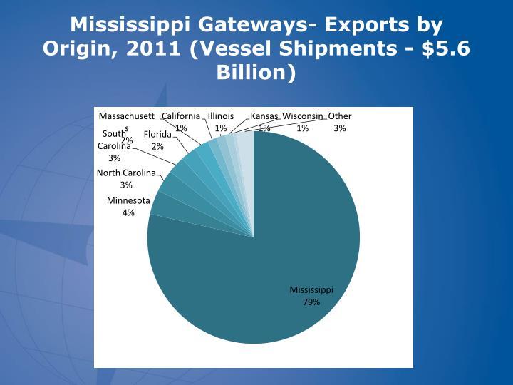 Mississippi Gateways- Exports by Origin, 2011 (Vessel Shipments - $5.6 Billion)