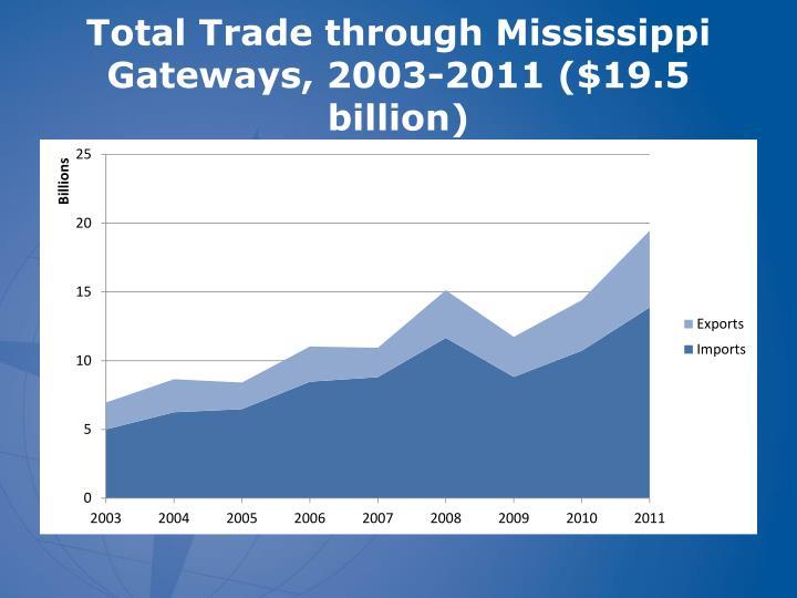 Total Trade through Mississippi Gateways, 2003-2011 ($19.5 billion)