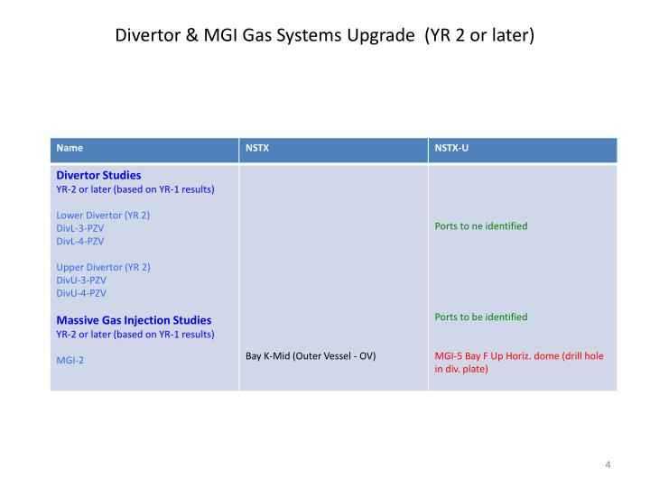 Divertor & MGI Gas Systems Upgrade  (YR 2 or later)