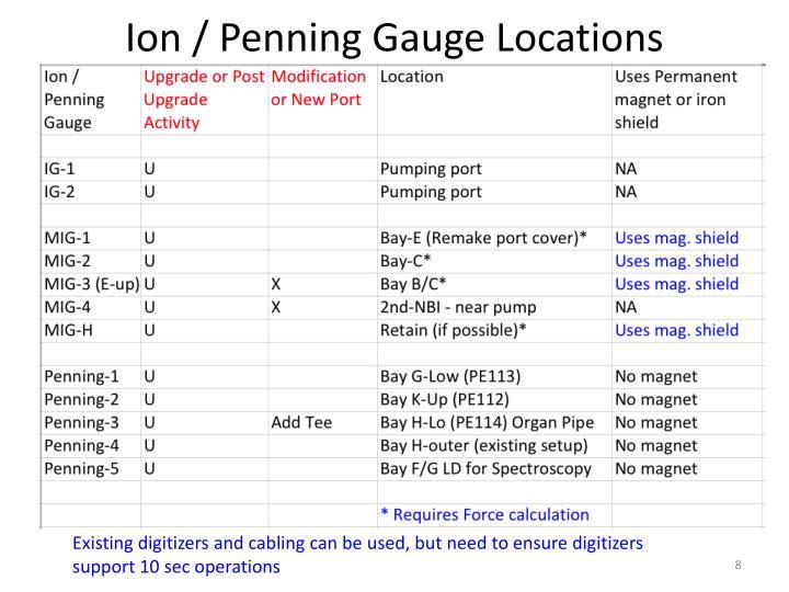 Ion / Penning Gauge Locations