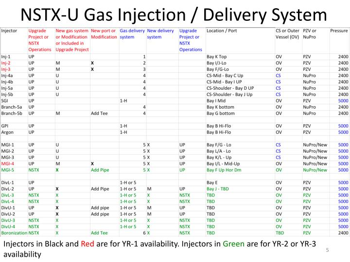 NSTX-U Gas Injection / Delivery System