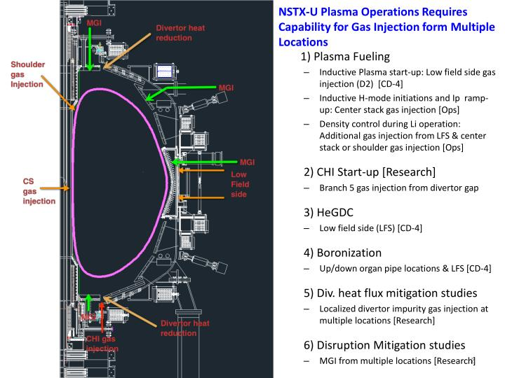 NSTX-U Plasma Operations Requires Capability for Gas Injection form Multiple Locations