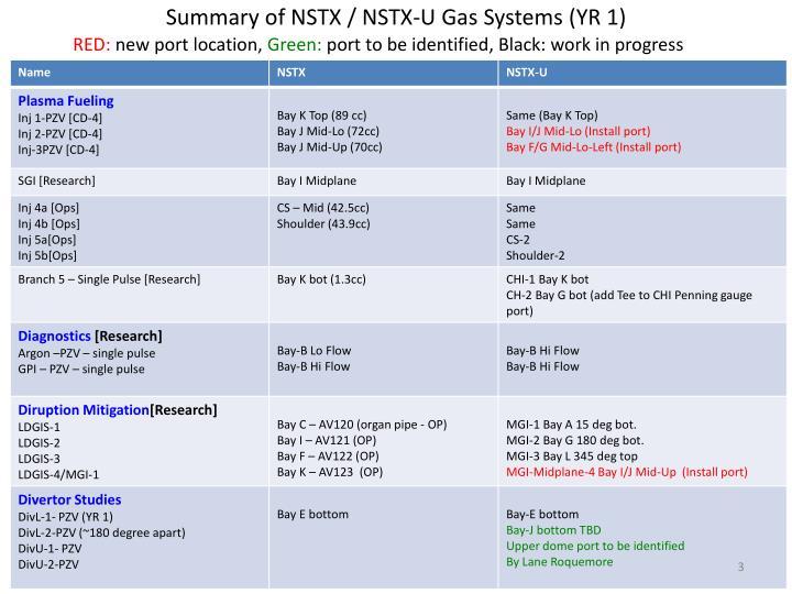 Summary of NSTX / NSTX-U Gas Systems (YR 1)