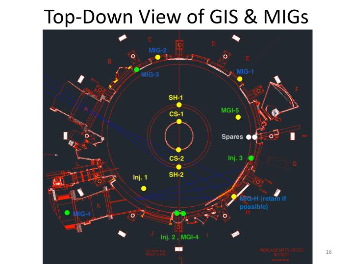 Top-Down View of GIS & MIGs